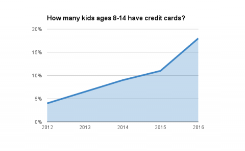 How many kids ages 8-14 have credit cards?